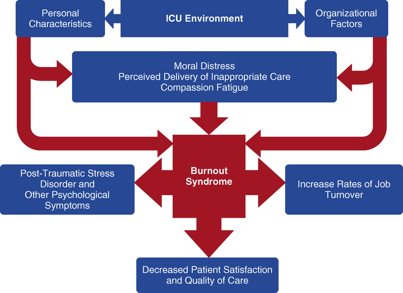 A Critical Care Societies Collaborative Statement: Burnout